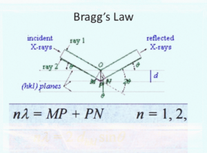 Bragg's equation