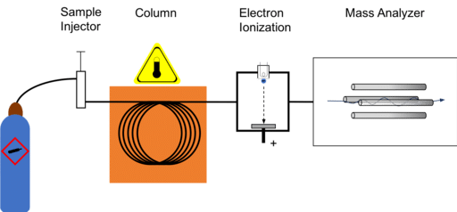 Gas Chromatography Interview questions and answers