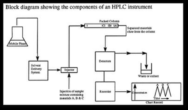 components-of-hplc