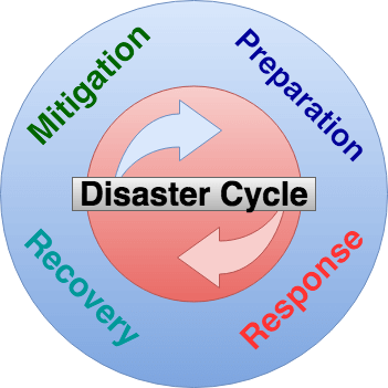 disaster-management-cycle