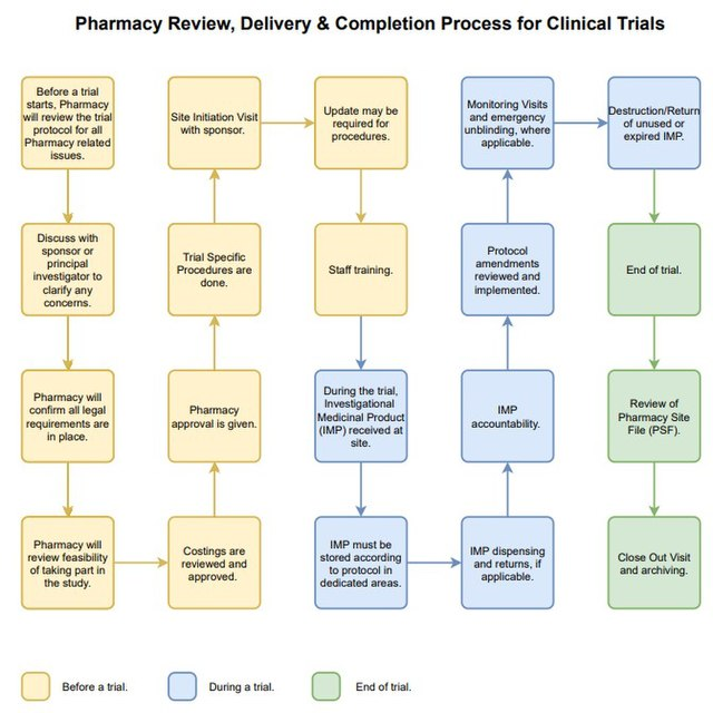 clinical-trial-process-flow
